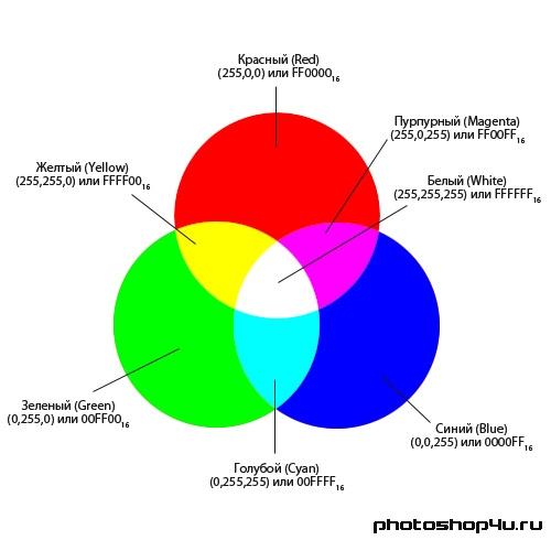 Как смешивать цвета краски